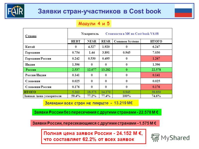 Заявки стран-участников в Cost book Модули 4 и 5 Страна Ускоритель Стоимости в М по Cost book V6.08 HEBTNESRRESRCommon SystemsИТОГО Китай04.3271.92006.247 Германия0.7541.443.8910.9457.030 Германия/Россия0.2420.5300.49501.267 Индия1.396000 Россия2.537