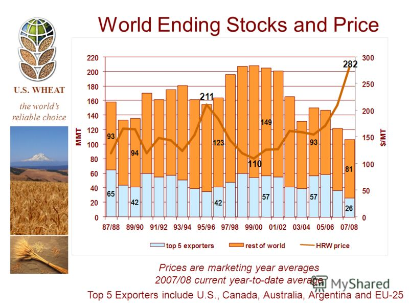 U.S. WHEAT the worlds reliable choice World Ending Stocks and Price Top 5 Exporters include U.S., Canada, Australia, Argentina and EU-25 Prices are marketing year averages 2007/08 current year-to-date average