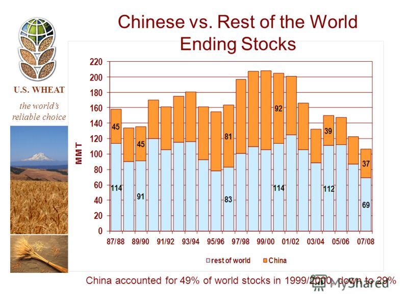 U.S. WHEAT the worlds reliable choice China accounted for 49% of world stocks in 1999/2000, down to 29% Chinese vs. Rest of the World Ending Stocks