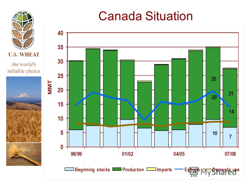 U.S. WHEAT the worlds reliable choice Canada Situation