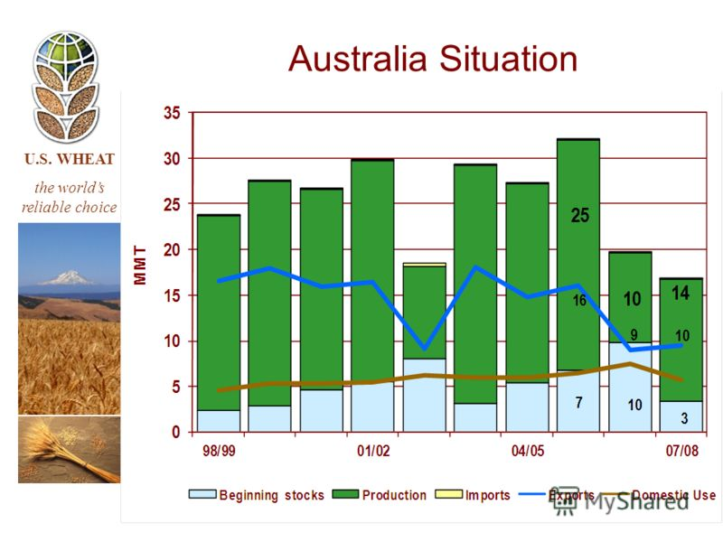 U.S. WHEAT the worlds reliable choice Australia Situation