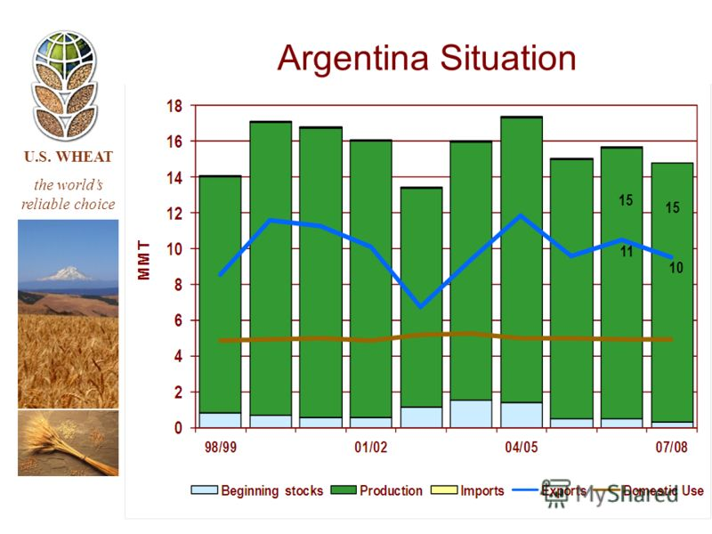 U.S. WHEAT the worlds reliable choice Argentina Situation