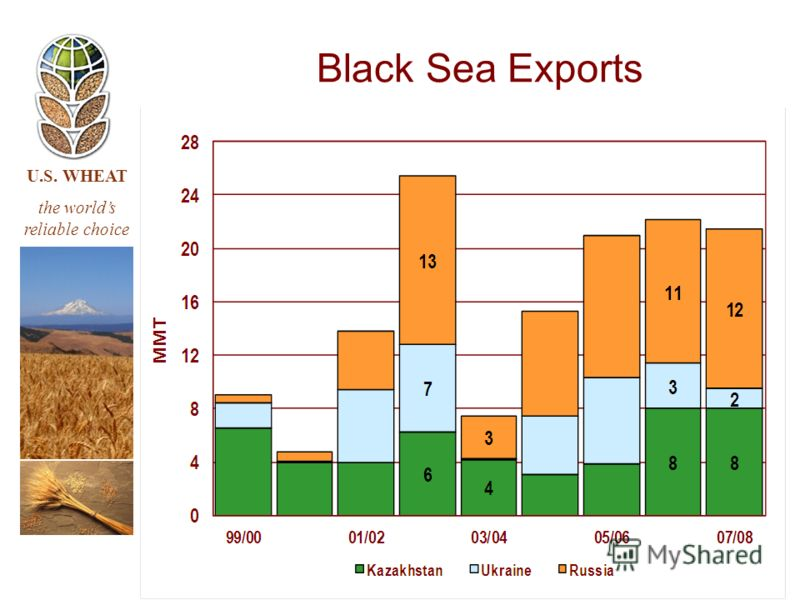 U.S. WHEAT the worlds reliable choice Black Sea Exports