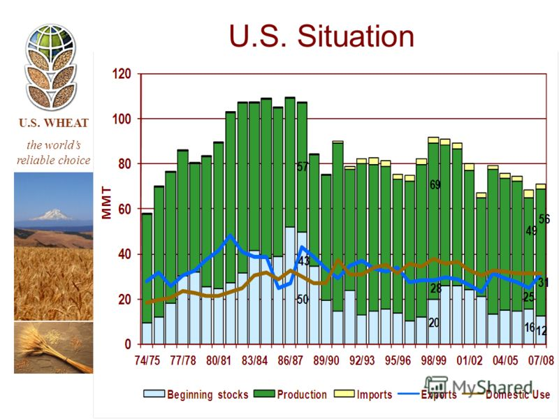 U.S. WHEAT the worlds reliable choice U.S. Situation