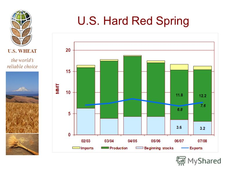 U.S. WHEAT the worlds reliable choice U.S. Hard Red Spring