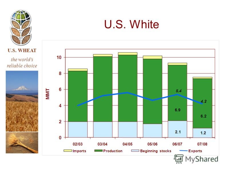 U.S. WHEAT the worlds reliable choice U.S. White