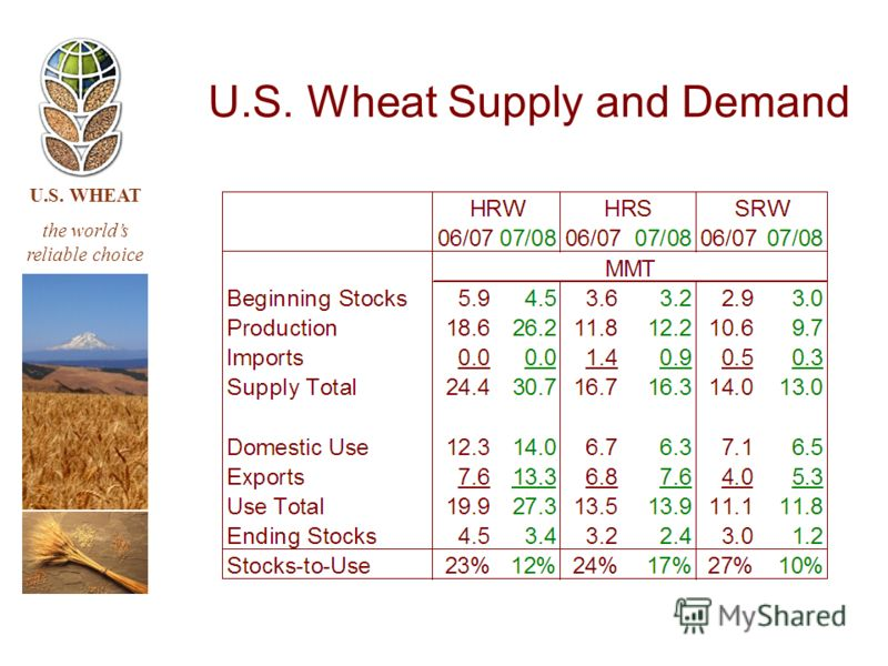U.S. WHEAT the worlds reliable choice U.S. Wheat Supply and Demand