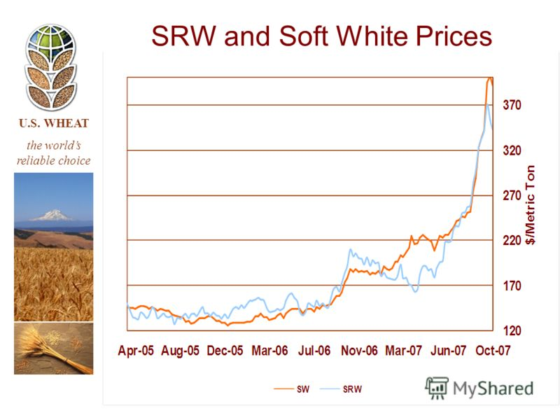 U.S. WHEAT the worlds reliable choice SRW and Soft White Prices