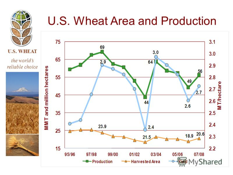 U.S. WHEAT the worlds reliable choice U.S. Wheat Area and Production