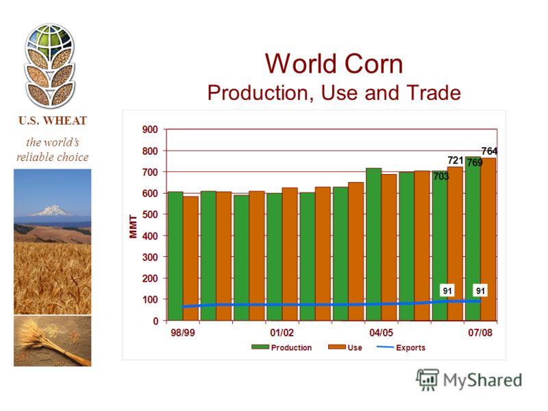 U.S. WHEAT the worlds reliable choice World Corn Production, Use and Trade