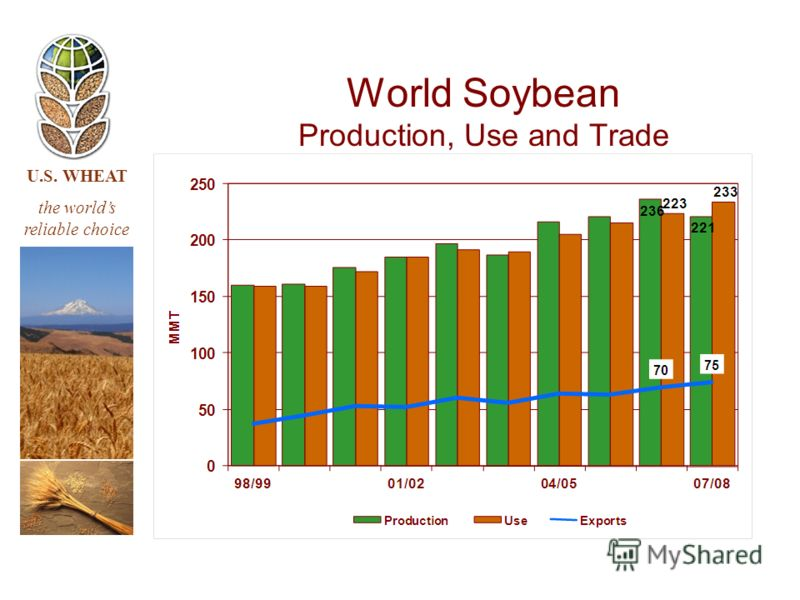 U.S. WHEAT the worlds reliable choice World Soybean Production, Use and Trade