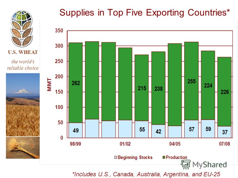 U.S. WHEAT the worlds reliable choice Supplies in Top Five Exporting Countries* *Includes U.S., Canada, Australia, Argentina, and EU-25