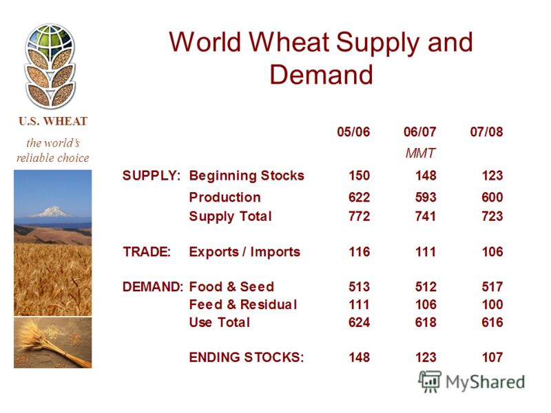 U.S. WHEAT the worlds reliable choice World Wheat Supply and Demand