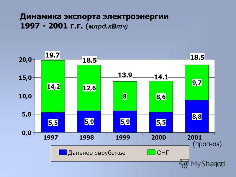 Динамика экспорта электроэнергии 1997 - 2001 г.г. ( млрд.кВтч) 5,5 5,9 5,5 8,8 14,2 12,6 8 8,6 9,7 0,0 5,0 10,0 15,0 20,0 19971998199920002001 (прогноз) Дальнее зарубежьеСНГ 19.7 13.9 18.5 14.1 17