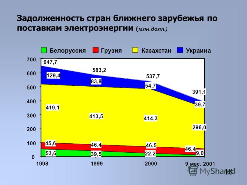 Задолженность стран ближнего зарубежья по поставкам электроэнергии ( млн.долл.) 39,5 46,4 413,5 414,3 83,8 54,7 22,2 9,0 53,6 46,5 46,4 45,6 296,0 419,1 129,4 39,7 391,1 537,7 583,2 647,7 0 100 200 300 400 500 600 700 199819992000 9 мес. 2001 Белорус