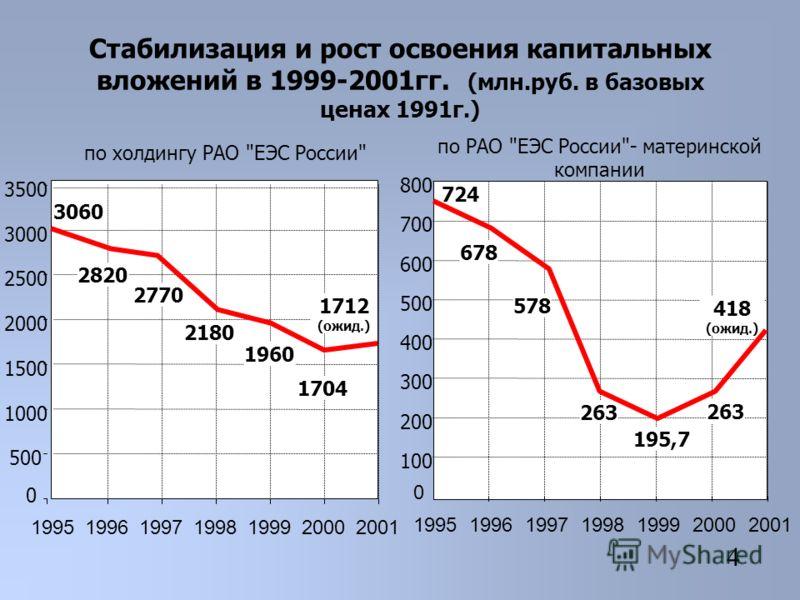 Стабилизация и рост освоения капитальных вложений в 1999-2001гг. (млн.руб. в базовых ценах 1991г.) 4 2001 по холдингу РАО