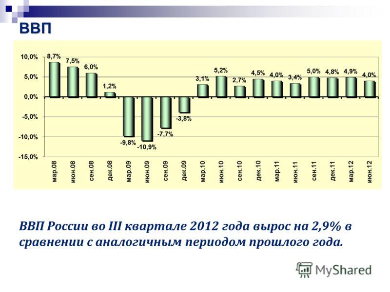 ВВП ВВП России во III квартале 2012 года вырос на 2,9% в сравнении с аналогичным периодом прошлого года.