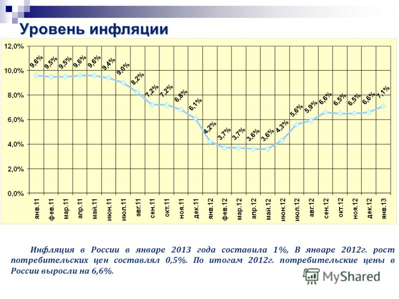 Уровень инфляции Инфляция в России в январе 2013 года составила 1%, В январе 2012г. рост потребительских цен составлял 0,5%. По итогам 2012г. потребительские цены в России выросли на 6,6%.