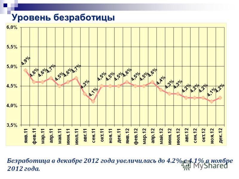 Уровень безработицы Безработица в декабре 2012 года увеличилась до 4.2% с 4.1% в ноябре 2012 года.