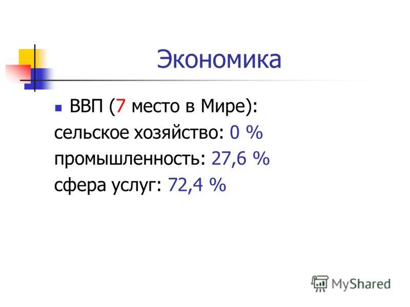 Экономика ВВП (7 место в Мире): сельское хозяйство: 0 % промышленность: 27,6 % сфера услуг: 72,4 %