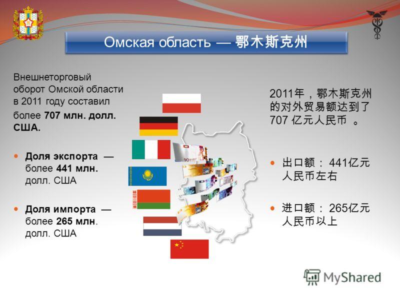 Внешнеторговый оборот Омской области в 2011 году составил более 707 млн. долл. США. Доля экспорта более 441 млн. долл. США Доля импорта более 265 млн. долл. США 2011 707 441 265 Омская область