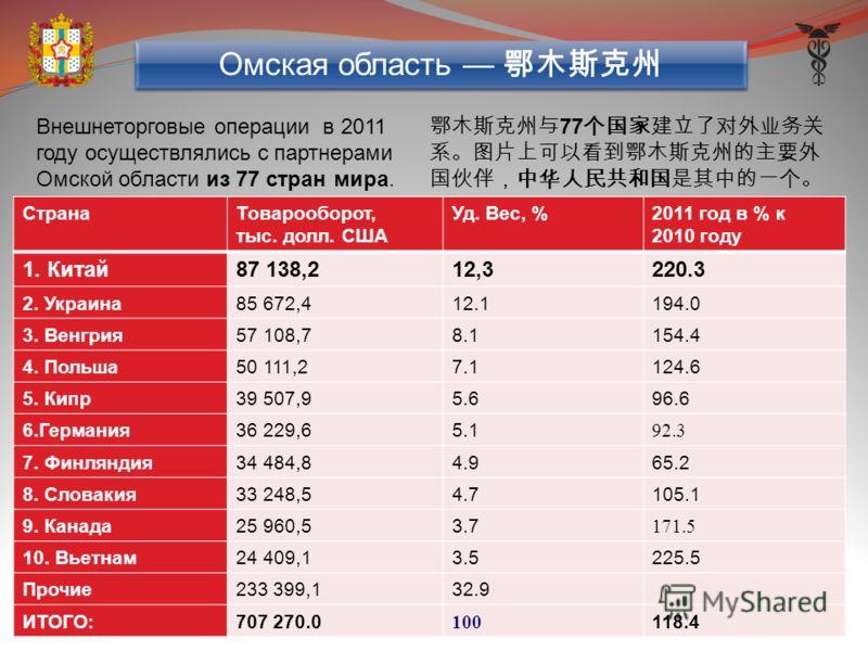 Внешнеторговые операции в 2011 году осуществлялись с партнерами Омской области из 77 стран мира. 77 Омская область СтранаТоварооборот, тыс. долл. США Уд. Вес, %2011 год в % к 2010 году 1. Китай87 138,212,3220.3 2. Украина85 672,412.1194.0 3. Венгрия5