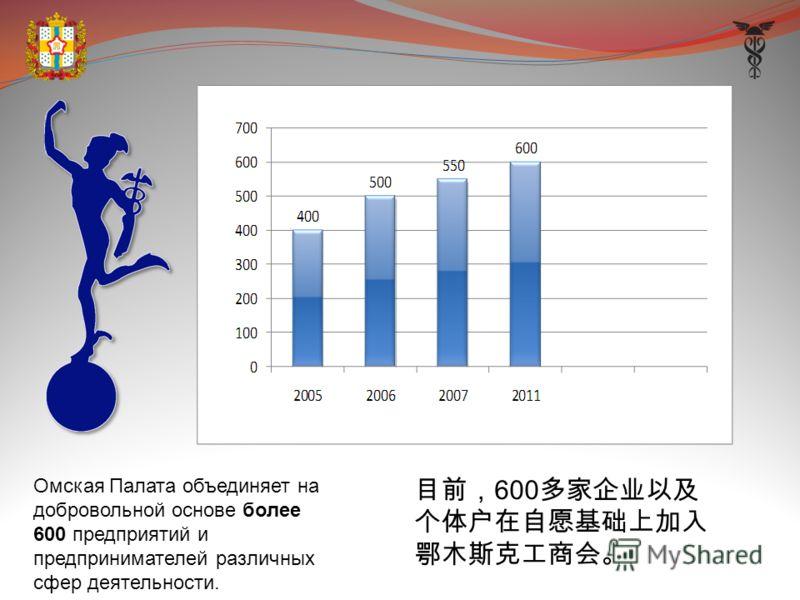 Омская Палата объединяет на добровольной основе более 600 предприятий и предпринимателей различных сфер деятельности. 600
