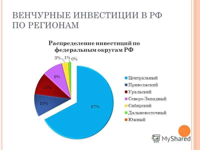 ВЕНЧУРНЫЕ ИНВЕСТИЦИИ В РФ ПО РЕГИОНАМ