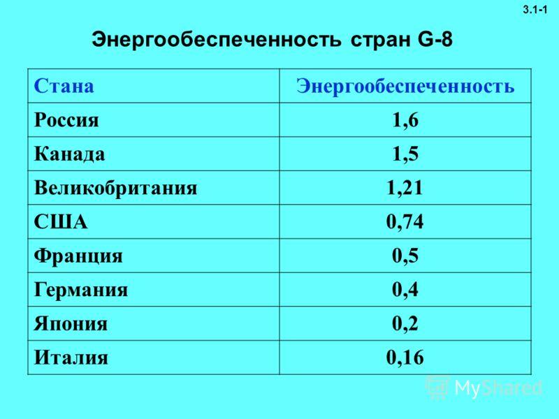 Энергообеспеченность стран G-8 СтанаЭнергообеспеченность Россия1,6 Канада1,5 Великобритания1,21 США0,74 Франция0,5 Германия0,4 Япония0,2 Италия0,16 3.1-1