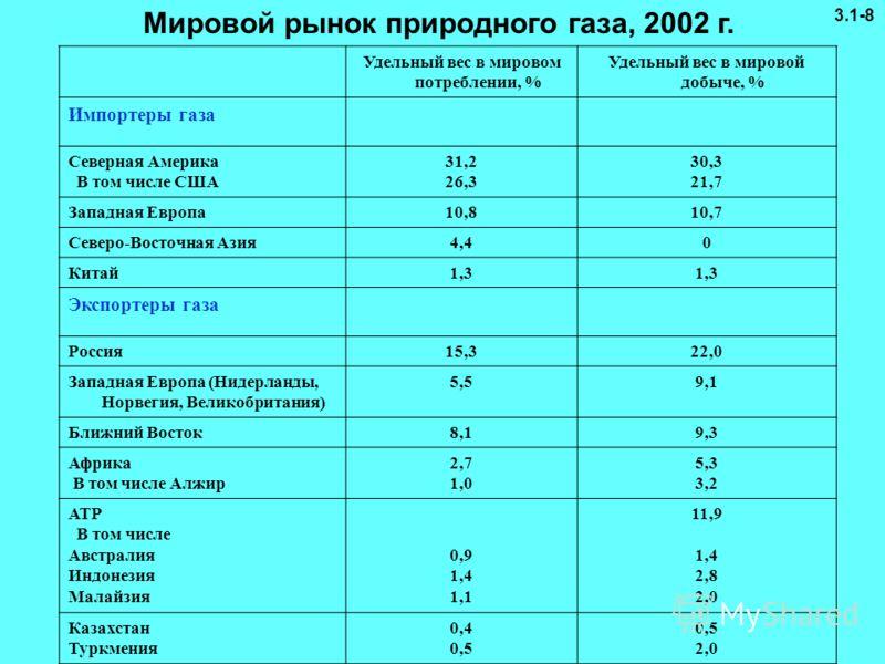 Удельный вес в мировом потреблении, % Удельный вес в мировой добыче, % Импортеры газа Северная Америка В том числе США 31,2 26,3 30,3 21,7 Западная Европа10,810,7 Северо-Восточная Азия4,40 Китай1,3 Экспортеры газа Россия15,322,0 Западная Европа (Ниде
