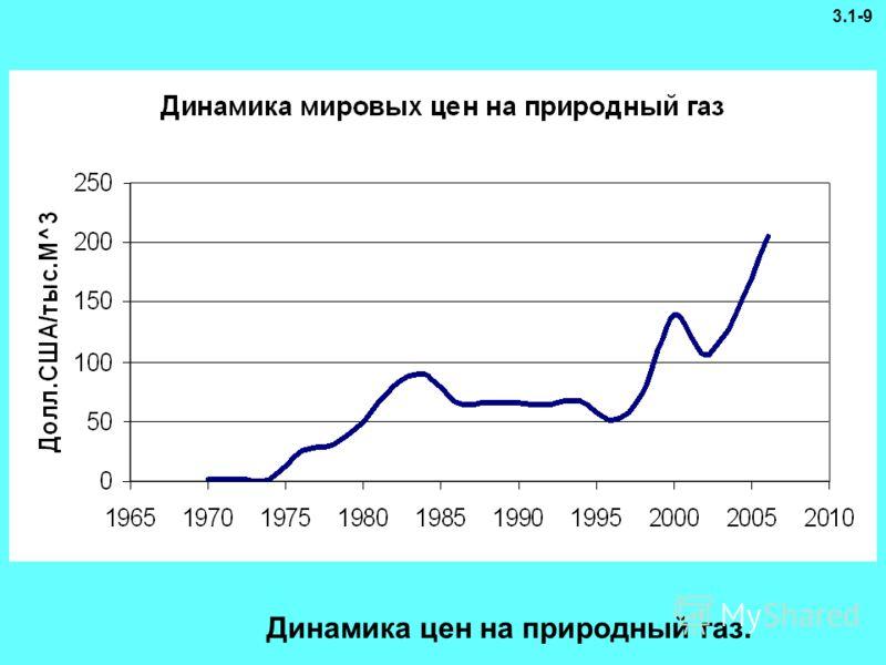 Динамика цен на природный газ. 3.1-9