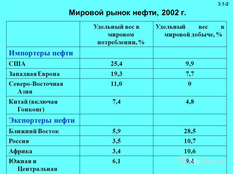Мировой рынок нефти, 2002 г. Удельный вес в мировом потреблении, % Удельный вес в мировой добыче, % Импортеры нефти США25,49,9 Западная Европа19,37,7 Северо-Восточная Азия 11,00 Китай (включая Гонконг) 7,44,8 Экспортеры нефти Ближний Восток5,928,5 Ро