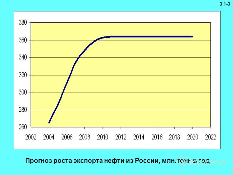 Прогноз роста экспорта нефти из России, млн.тонн в год 3.1-3