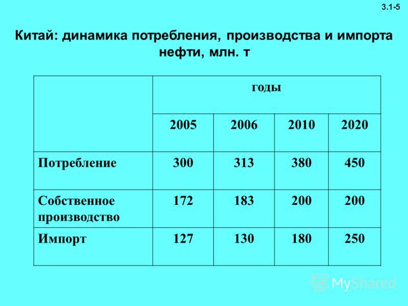 годы 2005200620102020 Потребление300313380450 Собственное производство 172183200 Импорт127130180250 Китай: динамика потребления, производства и импорта нефти, млн. т 3.1-5