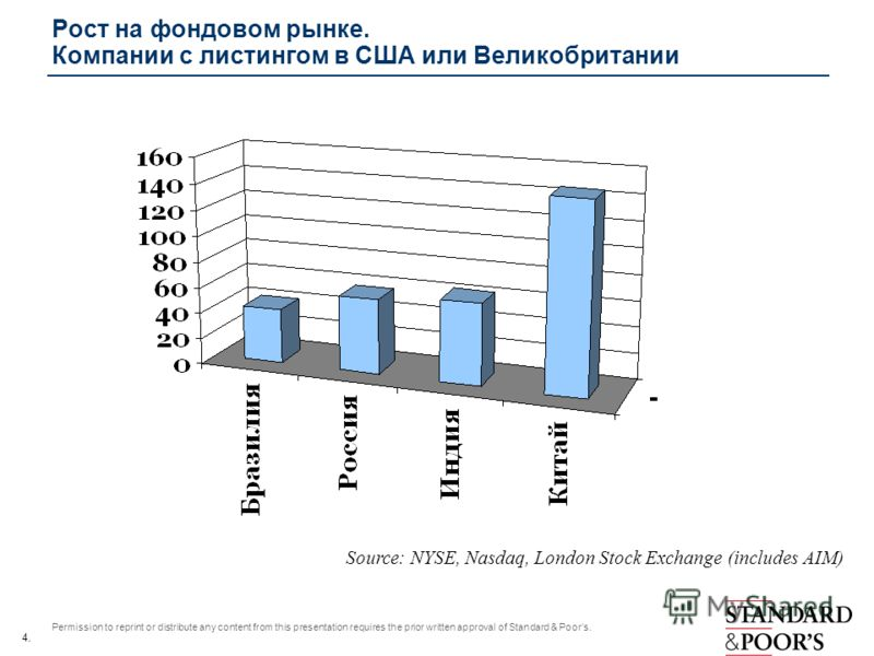 4. Permission to reprint or distribute any content from this presentation requires the prior written approval of Standard & Poors. Рост на фондовом рынке. Компании с листингом в США или Великобритании Source: NYSE, Nasdaq, London Stock Exchange (incl