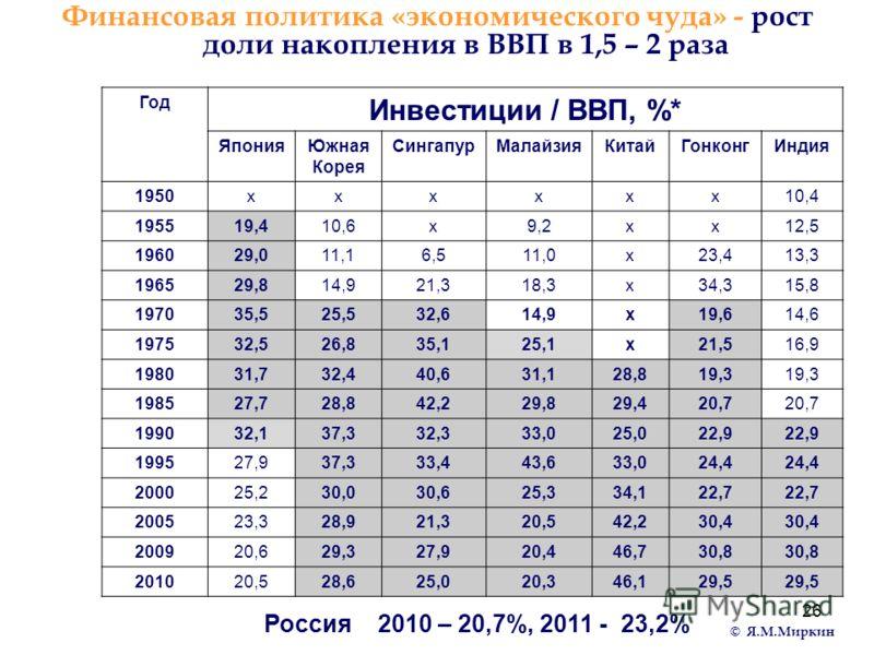 26 Финансовая политика «экономического чуда» - рост доли накопления в ВВП в 1,5 – 2 раза Россия 2010 – 20,7%, 2011 - 23,2% Год Инвестиции / ВВП, %* ЯпонияЮжная Корея СингапурМалайзияКитайГонконгИндия 1950хххххх10,4 195519,410,6х9,2хх12,5 196029,011,1