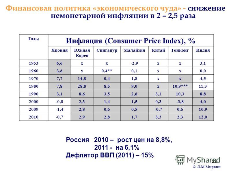 29 Финансовая политика «экономического чуда» - снижение немонетарной инфляции в 2 – 2,5 раза Россия 2010 – рост цен на 8,8%, 2011 - на 6,1% Дефлятор ВВП (2011) – 15% Годы Инфляция (Consumer Price Index), % ЯпонияЮжная Корея СингапурМалайзияКитайГонко