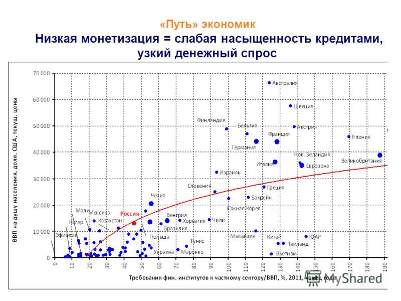 4 «Путь» экономик Низкая монетизация = слабая насыщенность кредитами, узкий денежный спрос IFS IMF