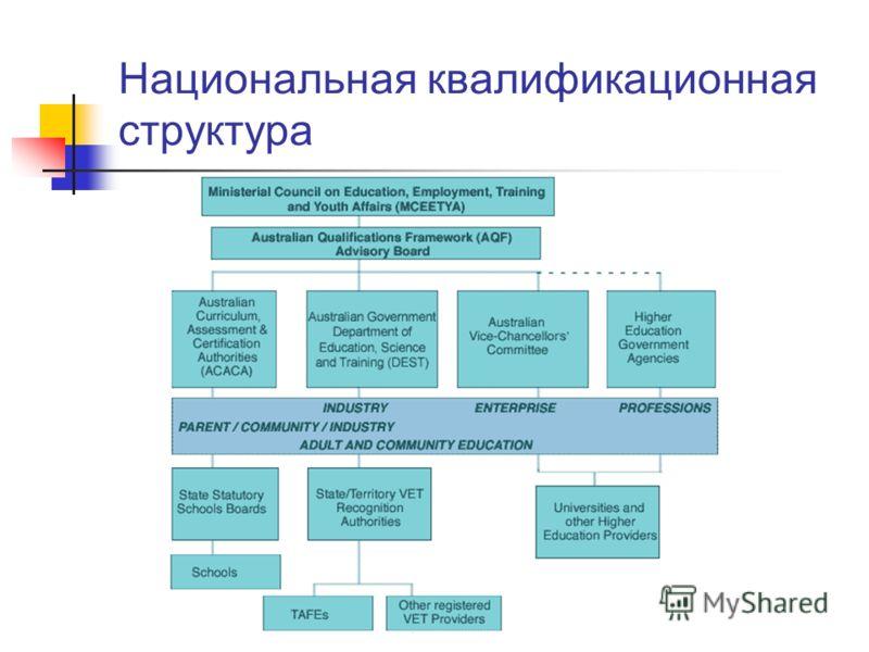 Национальная квалификационная структура