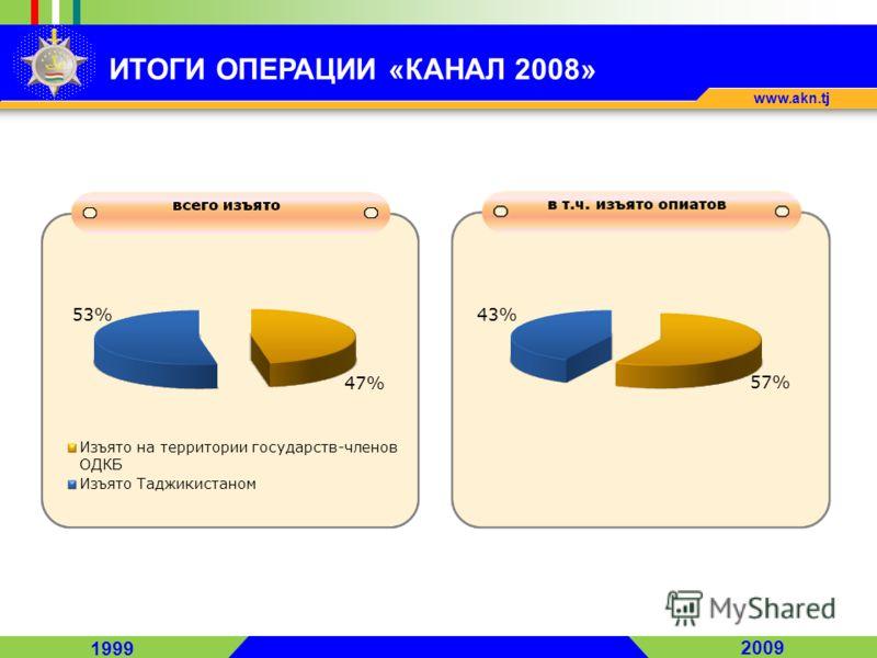 1999 2009 www.akn.tj ИТОГИ ОПЕРАЦИИ «КАНАЛ 2008»