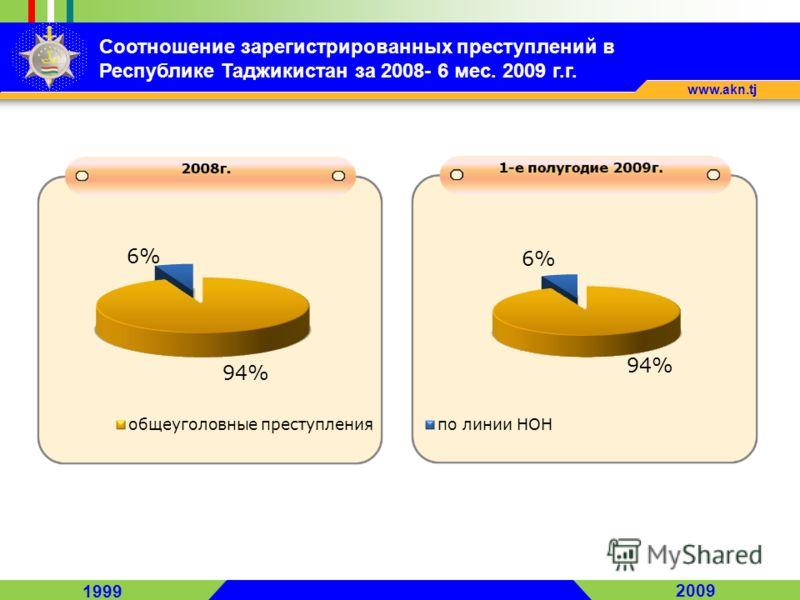 1999 2009 www.akn.tj Соотношение зарегистрированных преступлений в Республике Таджикистан за 2008- 6 мес. 2009 г.г.