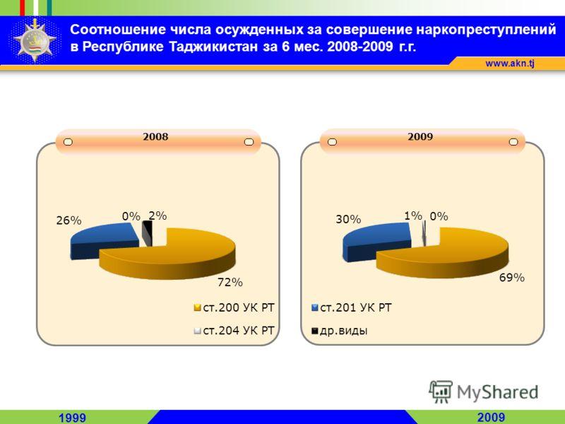 1999 2009 www.akn.tj Соотношение числа осужденных за совершение наркопреступлений в Республике Таджикистан за 6 мес. 2008-2009 г.г. 2008 2009