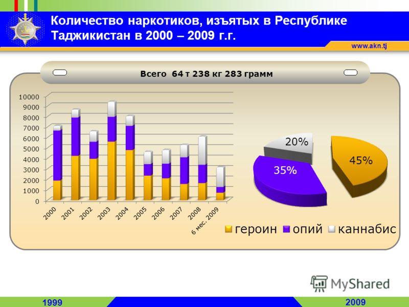 1999 2009 www.akn.tj Всего 64 т 238 кг 283 грамм Количество наркотиков, изъятых в Республике Таджикистан в 2000 – 2009 г.г.
