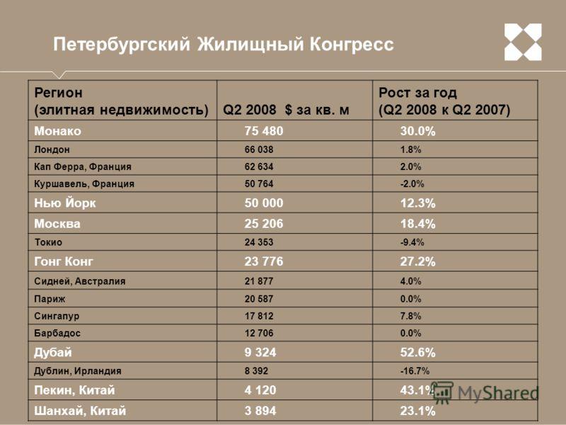 Петербургский Жилищный Конгресс Регион (элитная недвижимость)Q2 2008 $ за кв. м Рост за год (Q2 2008 к Q2 2007) Монако75 48030.0% Лондон66 0381.8% Кап Ферра, Франция62 6342.0% Куршавель, Франция50 764-2.0% Нью Йорк50 00012.3% Москва25 20618.4% Токио2