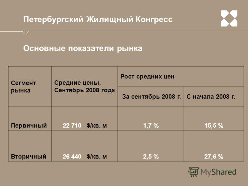 Петербургский Жилищный Конгресс Основные показатели рынка Сегмент рынка Средние цены, Сентябрь 2008 года Рост средних цен За сентябрь 2008 г.С начала 2008 г. Первичный22 710 $/кв. м1,7 %15,5 % Вторичный26 440 $/кв. м2,5 %27,6 %