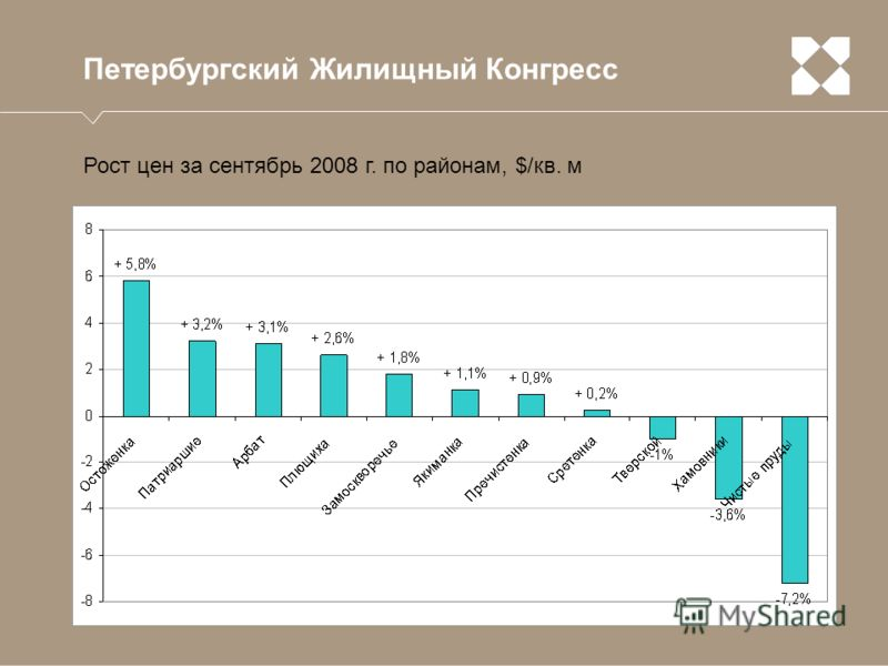 Петербургский Жилищный Конгресс Рост цен за сентябрь 2008 г. по районам, $/кв. м