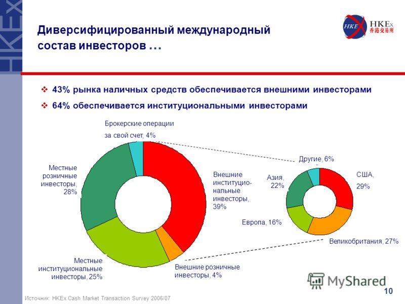 10 Источник: HKEx Cash Market Transaction Survey 2006/07 43% рынка наличных средств обеспечивается внешними инвесторами 64% обеспечивается институциональными инвесторами Диверсифицированный международный состав инвесторов … Внешние институцио- нальны