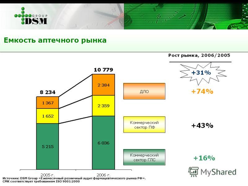 Емкость аптечного рынка Источник: DSM Group «Ежемесячный розничный аудит фармацевтического рынка РФ». СМК соответствует требованиям ISO 9001:2000