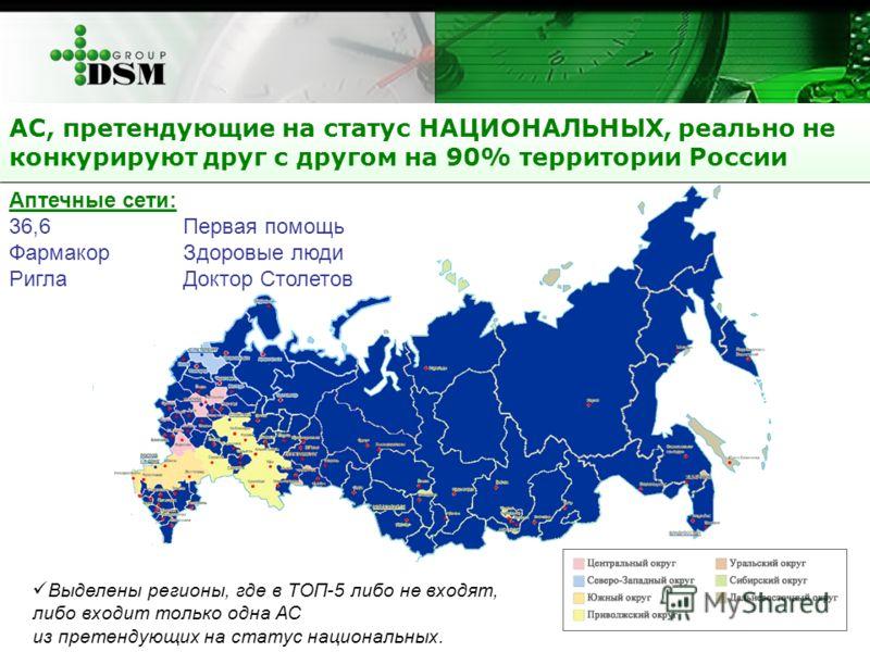 АС, претендующие на статус НАЦИОНАЛЬНЫХ, реально не конкурируют друг с другом на 90% территории России Выделены регионы, где в ТОП-5 либо не входят, либо входит только одна АС из претендующих на статус национальных. Аптечные сети: 36,6Первая помощь Ф