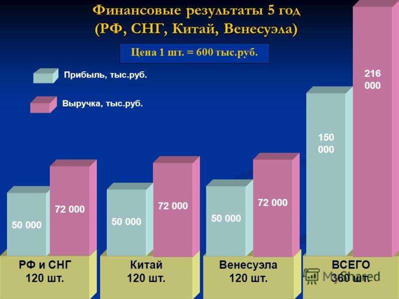 Финансовые результаты 5 год (РФ, СНГ, Китай, Венесуэла) РФ и СНГ 120 шт. 50 000 72 000 Китай 120 шт. ВСЕГО 360 шт. 72 000 50 000 216 000 150 000 Прибыль, тыс.руб. Выручка, тыс.руб. Цена 1 шт. = 600 тыс.руб. Венесуэла 120 шт. 72 000 50 000